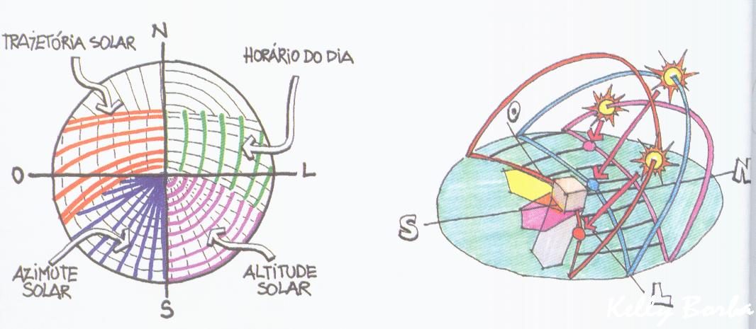 Protetores Solares X Cartas Solares